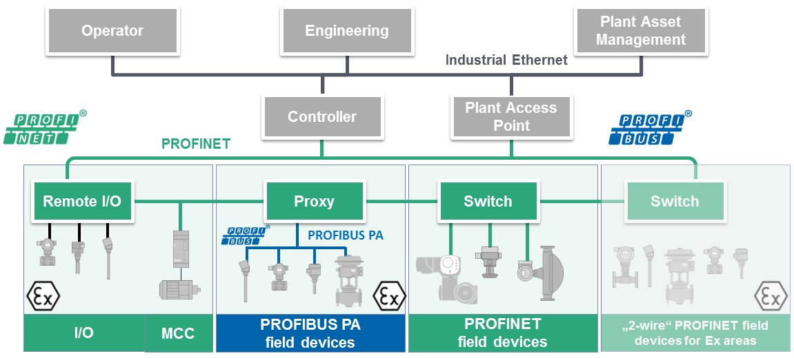 profibus_profinet_in_process