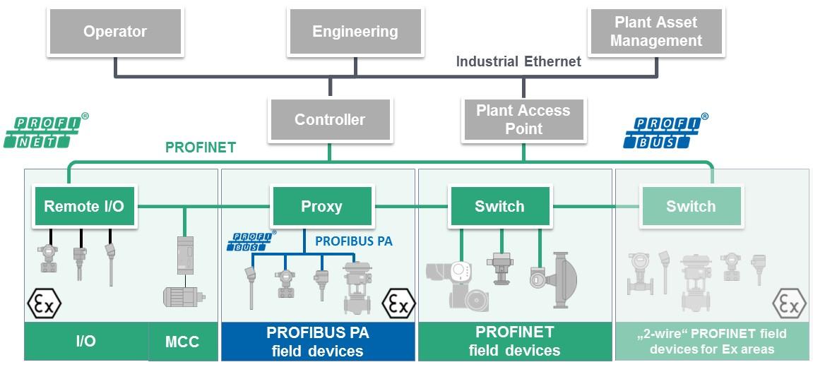 profibus_profinet_in_process